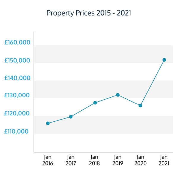 Liverpool Property Prices Growth graph - growing trend