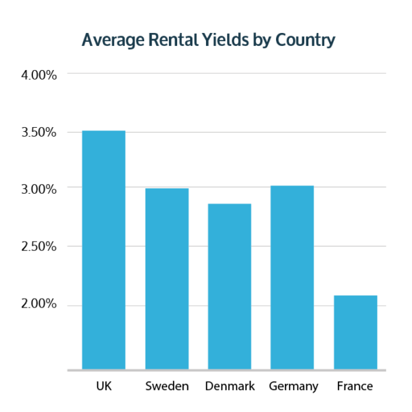 Average Rental Yields by Country