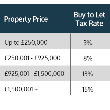 Current Stamp Duty Tax Rates in England and Northern Ireland Between July and September 2021