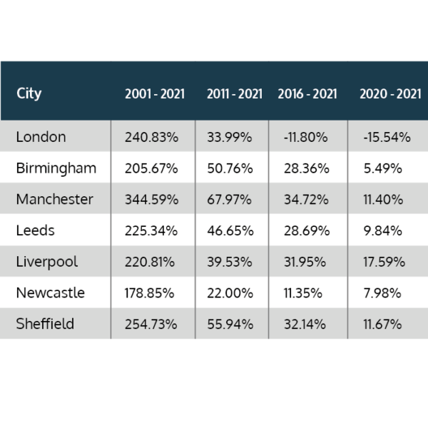 House Price Changes Over the Past 20 Years in the UK's Major Cities