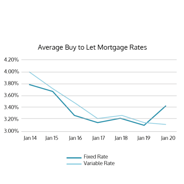Average Buy to Let Mortgage Rates