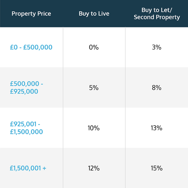 Stamp Duty Rates table