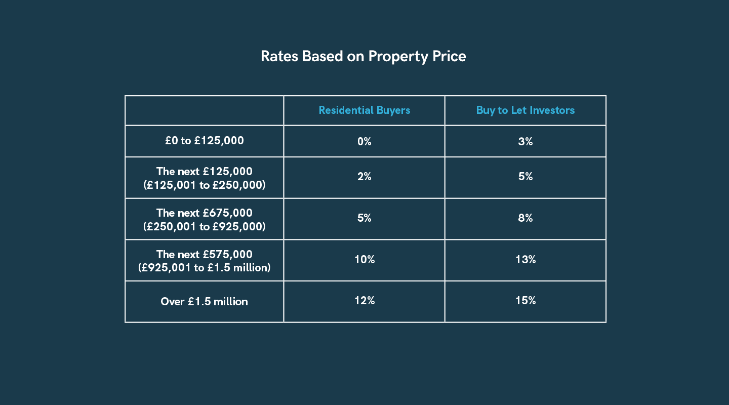 Rates Based on Property Prices