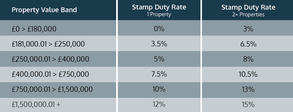 Stamp Duty Wales